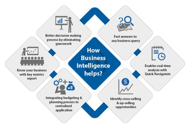 How-Business-Intelligence-helps